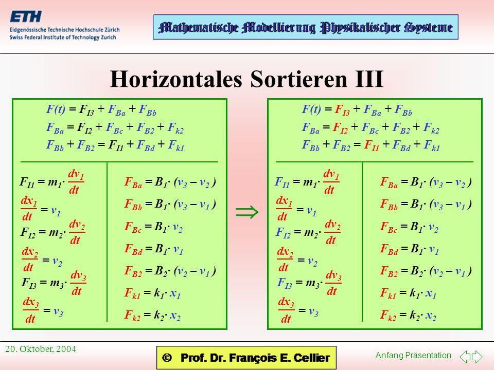 Anfang Präsentation 20. Oktober, 2004 Horizontales Sortieren III F(t) = F I3 + F Ba + F Bb F Ba = F I2 + F Bc + F B2 + F k2 F Bb + F B2 = F I1 + F Bd