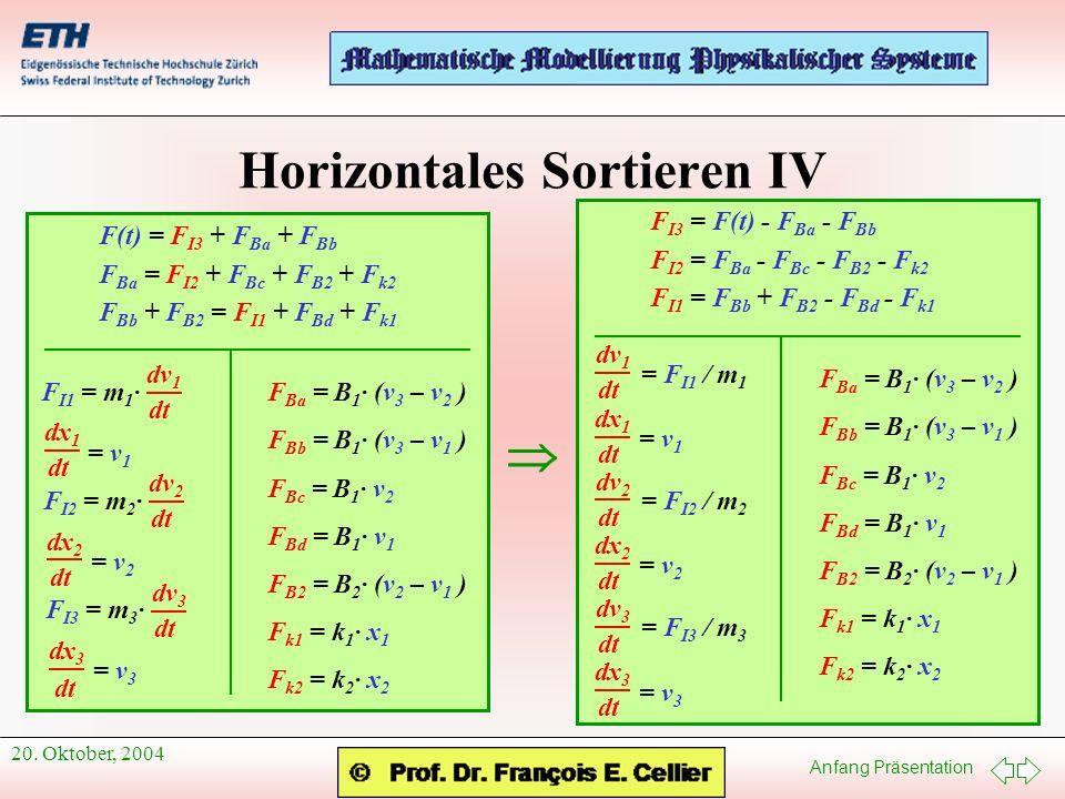 Anfang Präsentation 20. Oktober, 2004 Horizontales Sortieren IV F(t) = F I3 + F Ba + F Bb F Ba = F I2 + F Bc + F B2 + F k2 F Bb + F B2 = F I1 + F Bd +