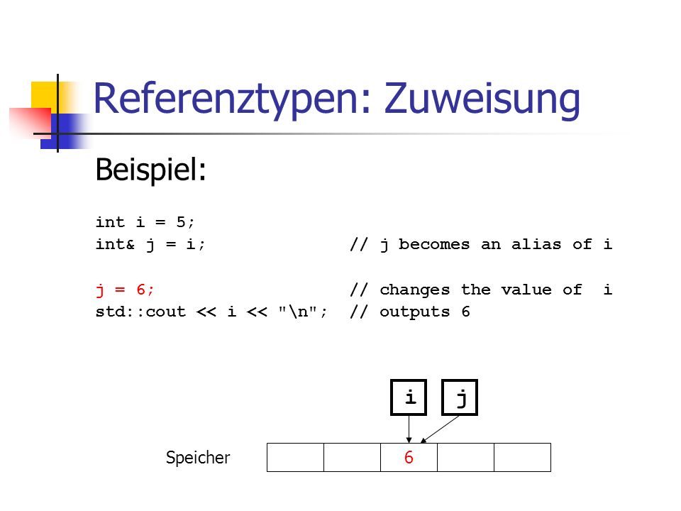 Referenztypen: Zuweisung Beispiel: int i = 5; int& j = i; // j becomes an alias of i j = 6; // changes the value of i std::cout << i << \n ; // outputs 6 Speicher i 6 j
