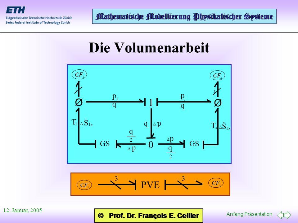 Anfang Präsentation 12. Januar, 2005 Die Volumenarbeit p q q 1 1 p 2 0 GS 2 T 1 T Ø Ø 3 3 CF 1 CF 2 pq p p 2 q 2 q S 1x. S 2x. CF 1 CF 2 33 PVE