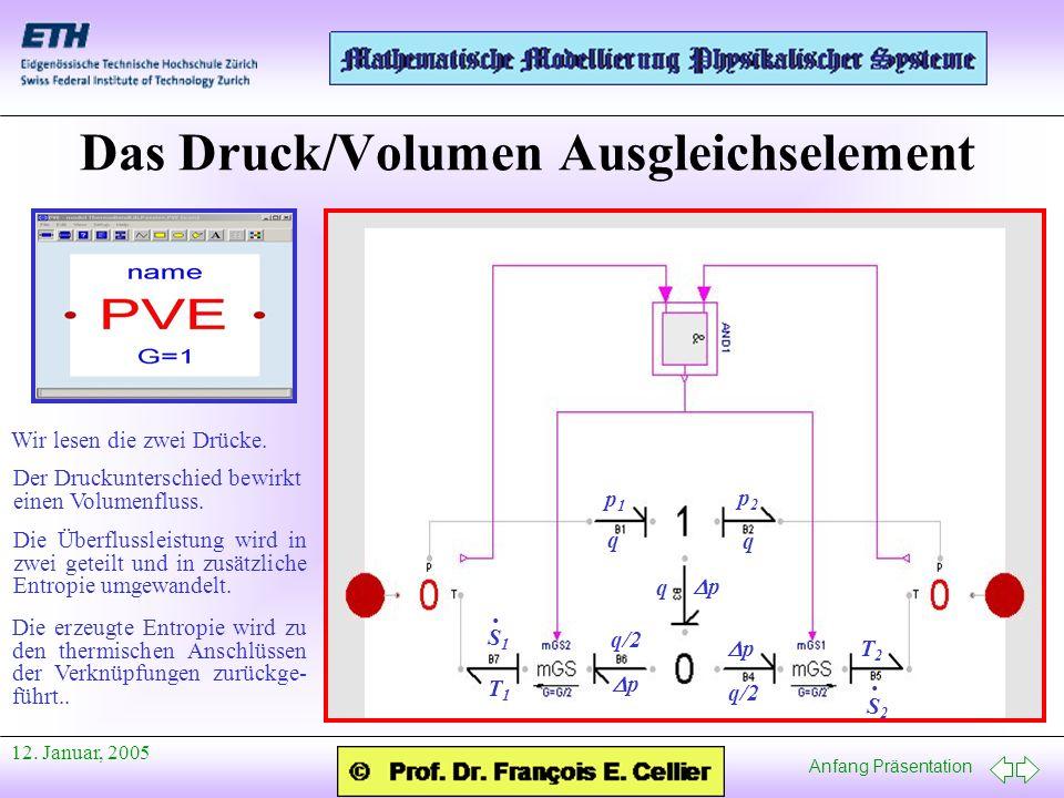 Anfang Präsentation 12. Januar, 2005 Das Druck/Volumen Ausgleichselement Wir lesen die zwei Drücke. p1p1 p2p2 Der Druckunterschied bewirkt einen Volum