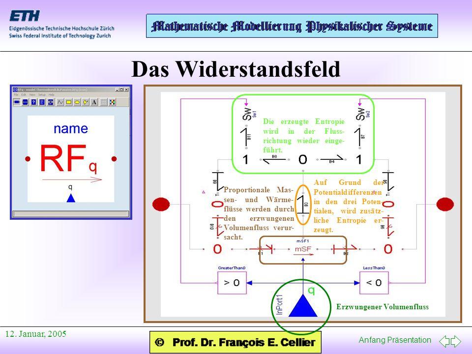 Anfang Präsentation 12. Januar, 2005 Das Widerstandsfeld Erzwungener Volumenfluss Proportionale Mas- sen- und Wärme- flüsse werden durch den erzwungen
