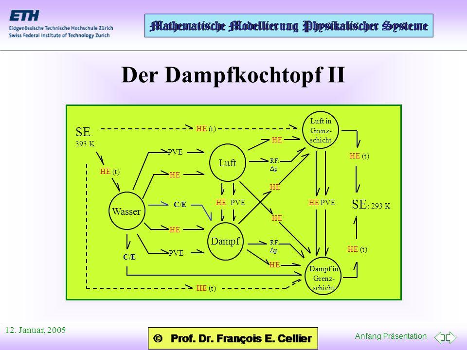 Anfang Präsentation 12. Januar, 2005 Der Dampfkochtopf II Wasser Luft Dampf C/E PVE HE PVE C/E Luft in Grenz- schicht Dampf in Grenz- schicht HE RF: p