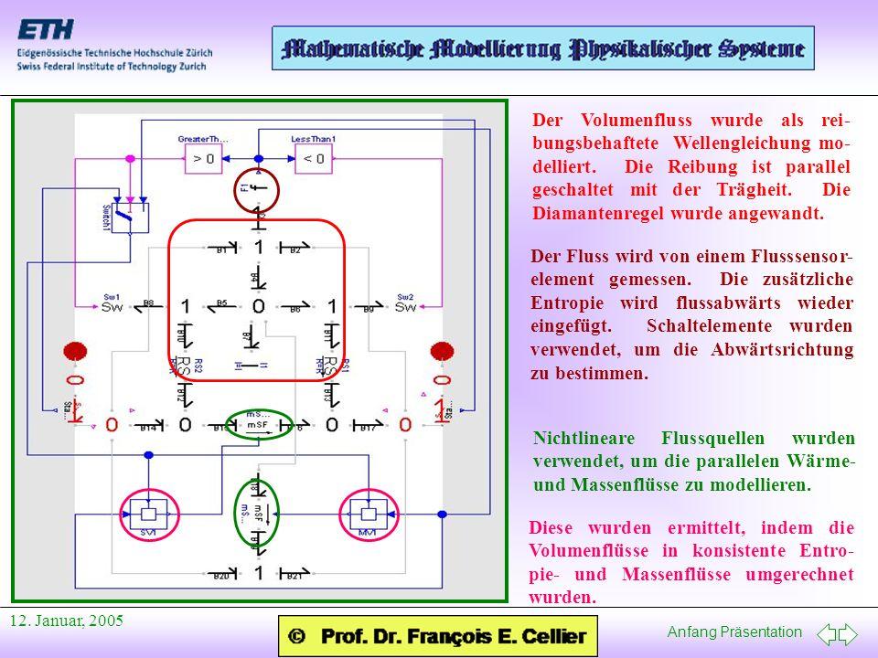 Anfang Präsentation 12. Januar, 2005 Der Volumenfluss wurde als rei- bungsbehaftete Wellengleichung mo- delliert. Die Reibung ist parallel geschaltet