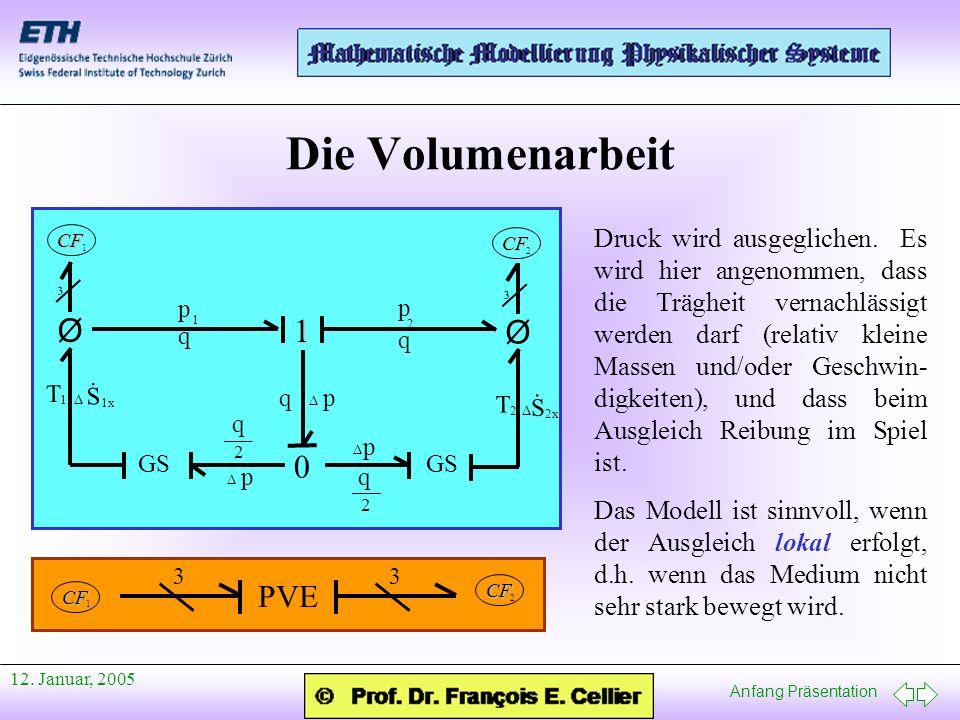Anfang Präsentation 12. Januar, 2005 Die Volumenarbeit p q q 1 1 p 2 0 GS 2 T 1 T Ø Ø 3 3 CF 1 CF 2 pq p p 2 q 2 q S 1x. S 2x. CF 1 CF 2 33 PVE Druck