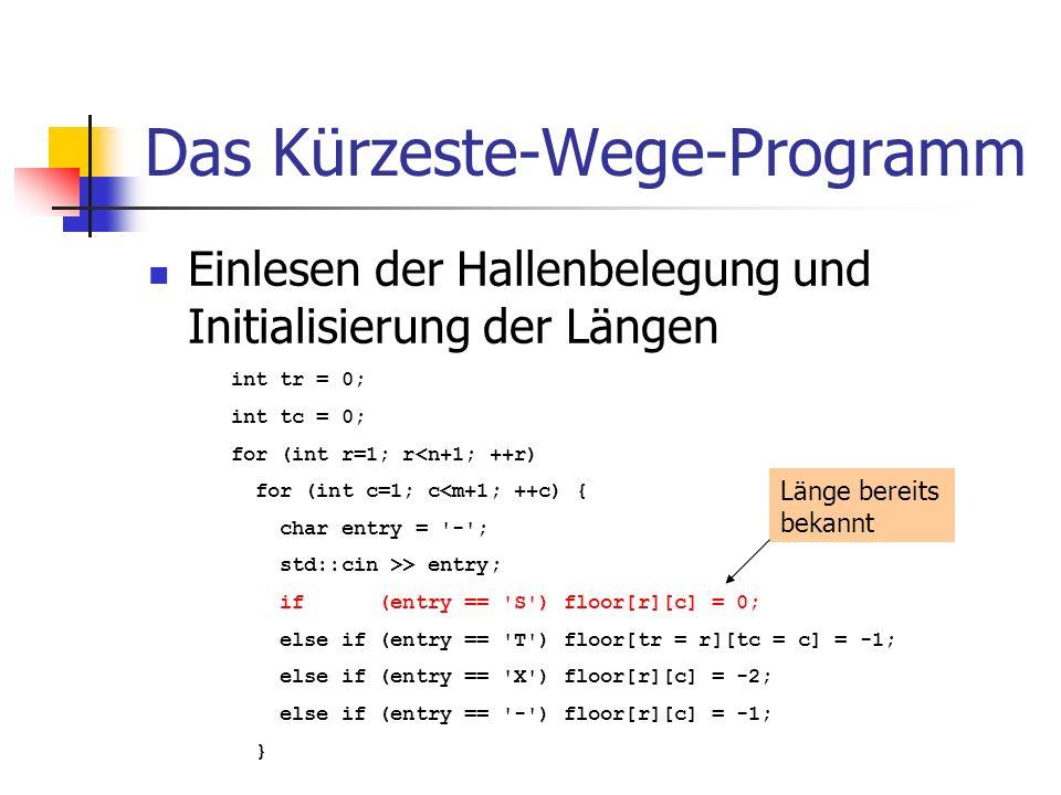 Das Kürzeste-Wege-Programm Einlesen der Hallenbelegung und Initialisierung der Längen int tr = 0; int tc = 0; for (int r=1; r<n+1; ++r) for (int c=1;