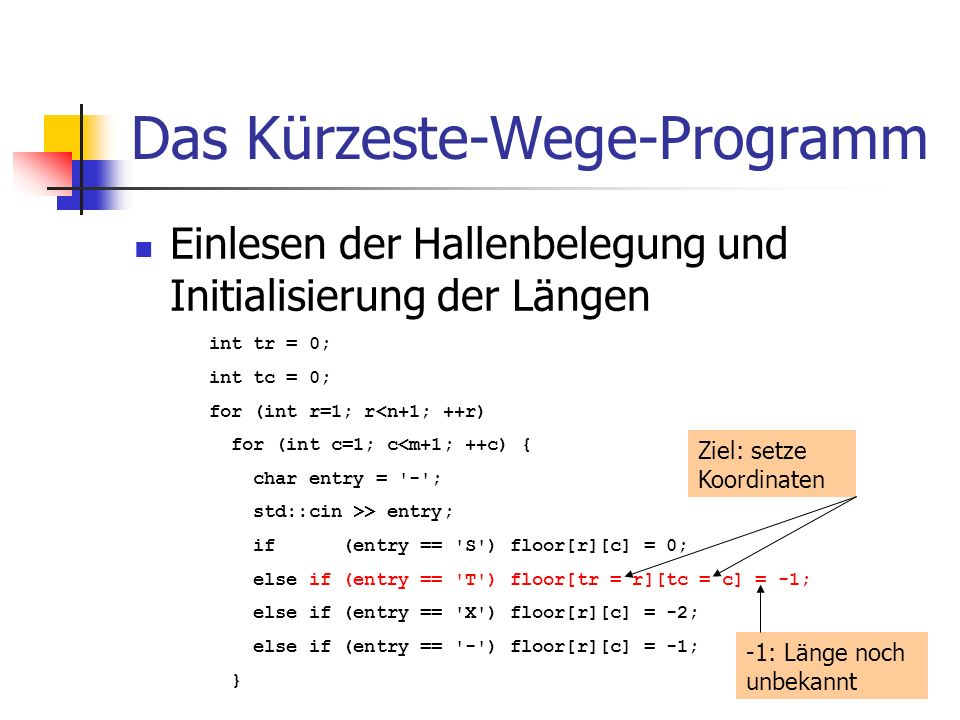 Das Kürzeste-Wege-Programm Einlesen der Hallenbelegung und Initialisierung der Längen int tr = 0; int tc = 0; for (int r=1; r<n+1; ++r) for (int c=1; c<m+1; ++c) { char entry = - ; std::cin >> entry; if (entry == S ) floor[r][c] = 0; else if (entry == T ) floor[tr = r][tc = c] = -1; else if (entry == X ) floor[r][c] = -2; else if (entry == - ) floor[r][c] = -1; } -1: Länge noch unbekannt Ziel: setze Koordinaten
