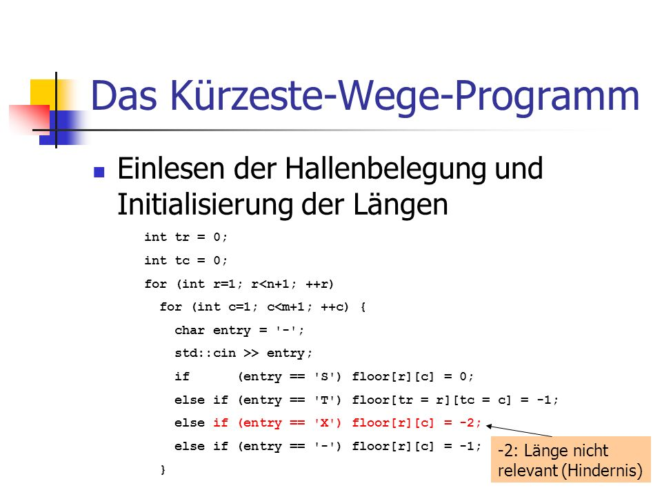 Das Kürzeste-Wege-Programm Einlesen der Hallenbelegung und Initialisierung der Längen int tr = 0; int tc = 0; for (int r=1; r<n+1; ++r) for (int c=1; c<m+1; ++c) { char entry = - ; std::cin >> entry; if (entry == S ) floor[r][c] = 0; else if (entry == T ) floor[tr = r][tc = c] = -1; else if (entry == X ) floor[r][c] = -2; else if (entry == - ) floor[r][c] = -1; } -2: Länge nicht relevant (Hindernis)