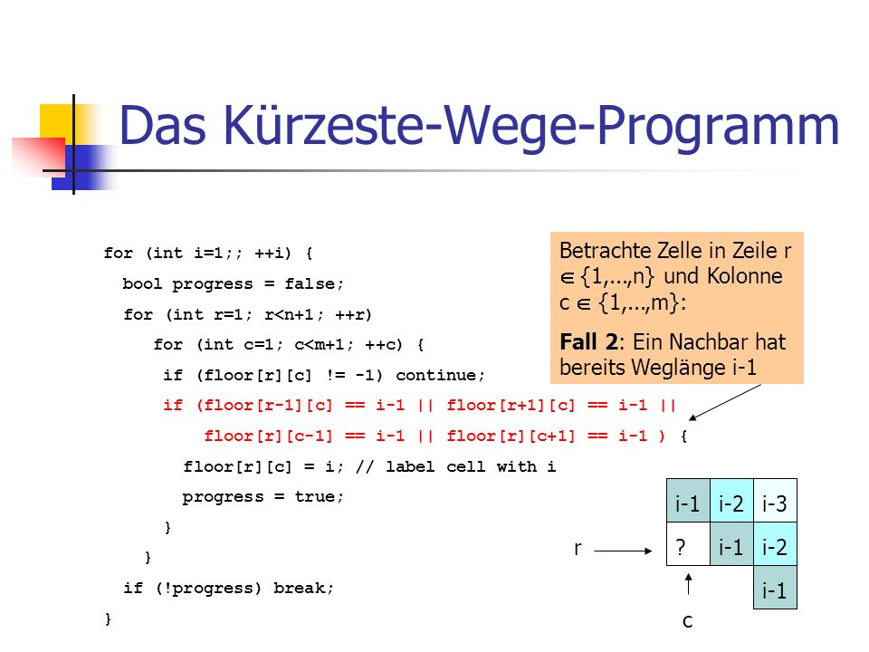 Das Kürzeste-Wege-Programm for (int i=1;; ++i) { bool progress = false; for (int r=1; r<n+1; ++r) for (int c=1; c<m+1; ++c) { if (floor[r][c] != -1) continue; if (floor[r-1][c] == i-1 || floor[r+1][c] == i-1 || floor[r][c-1] == i-1 || floor[r][c+1] == i-1 ) { floor[r][c] = i; // label cell with i progress = true; } if (!progress) break; } Betrachte Zelle in Zeile r {1,...,n} und Kolonne c {1,...,m}: Fall 2: Ein Nachbar hat bereits Weglänge i-1 r c i-3i-1 i-2