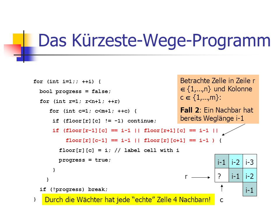 Das Kürzeste-Wege-Programm for (int i=1;; ++i) { bool progress = false; for (int r=1; r<n+1; ++r) for (int c=1; c<m+1; ++c) { if (floor[r][c] != -1) continue; if (floor[r-1][c] == i-1 || floor[r+1][c] == i-1 || floor[r][c-1] == i-1 || floor[r][c+1] == i-1 ) { floor[r][c] = i; // label cell with i progress = true; } if (!progress) break; } Betrachte Zelle in Zeile r {1,...,n} und Kolonne c {1,...,m}: Fall 2: Ein Nachbar hat bereits Weglänge i-1 r c i-3i-1 i-2 .