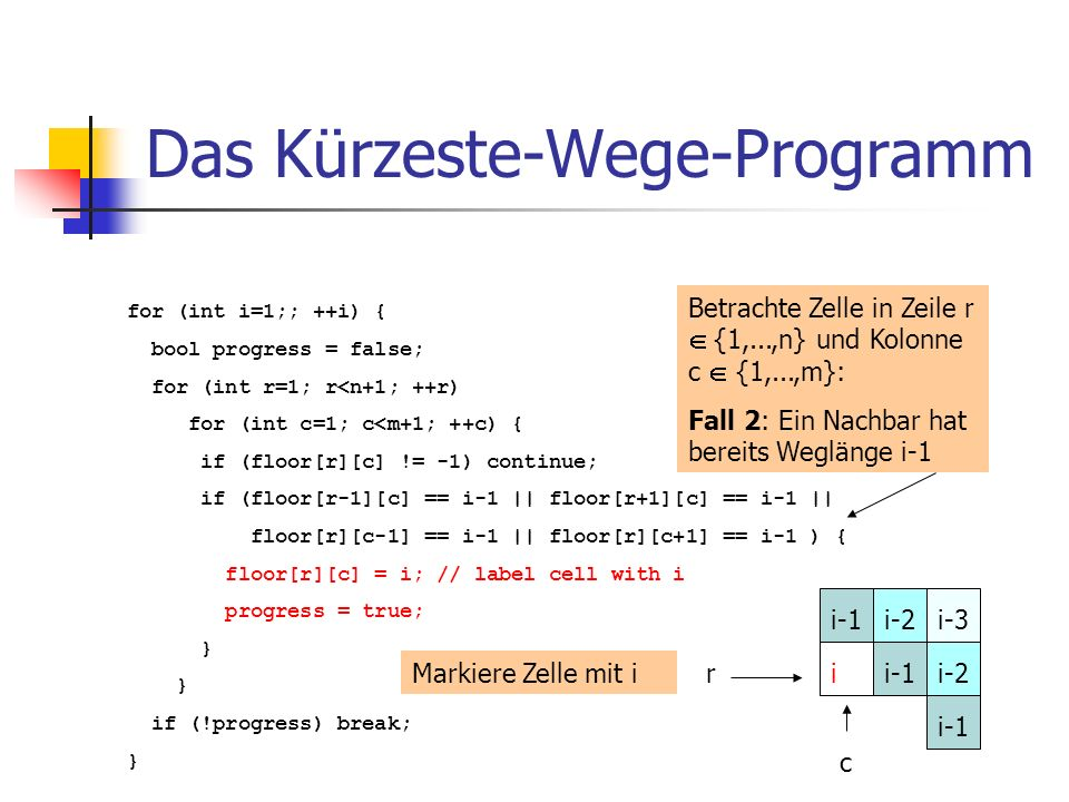 Das Kürzeste-Wege-Programm for (int i=1;; ++i) { bool progress = false; for (int r=1; r<n+1; ++r) for (int c=1; c<m+1; ++c) { if (floor[r][c] != -1) continue; if (floor[r-1][c] == i-1 || floor[r+1][c] == i-1 || floor[r][c-1] == i-1 || floor[r][c+1] == i-1 ) { floor[r][c] = i; // label cell with i progress = true; } if (!progress) break; } Betrachte Zelle in Zeile r {1,...,n} und Kolonne c {1,...,m}: Fall 2: Ein Nachbar hat bereits Weglänge i-1 r c i-3i-1 i-2 iMarkiere Zelle mit i