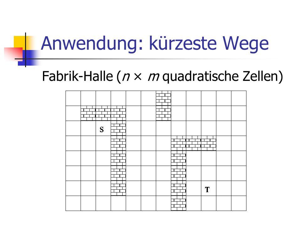 Anwendung: kürzeste Wege Fabrik-Halle (n × m quadratische Zellen)
