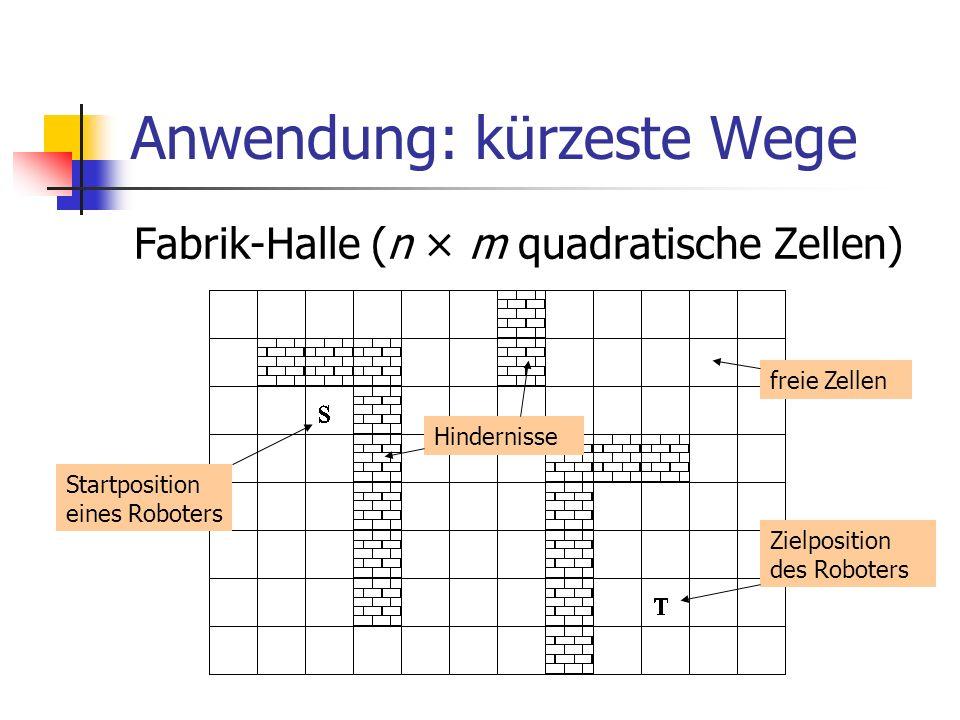 Anwendung: kürzeste Wege Fabrik-Halle (n × m quadratische Zellen) Startposition eines Roboters Zielposition des Roboters freie Zellen Hindernisse