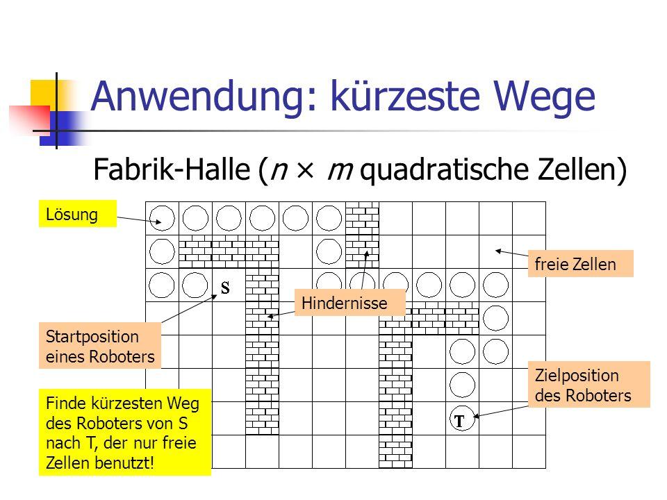 Anwendung: kürzeste Wege Fabrik-Halle (n × m quadratische Zellen) Startposition eines Roboters Zielposition des Roboters freie Zellen Hindernisse Find