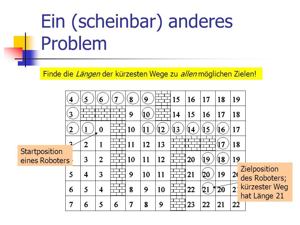 Ein (scheinbar) anderes Problem Finde die Längen der kürzesten Wege zu allen möglichen Zielen! Startposition eines Roboters Zielposition des Roboters;