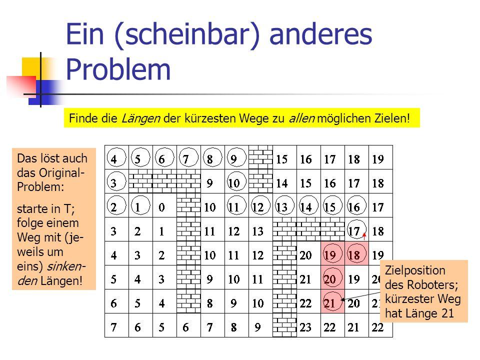 Ein (scheinbar) anderes Problem Finde die Längen der kürzesten Wege zu allen möglichen Zielen! Zielposition des Roboters; kürzester Weg hat Länge 21 D