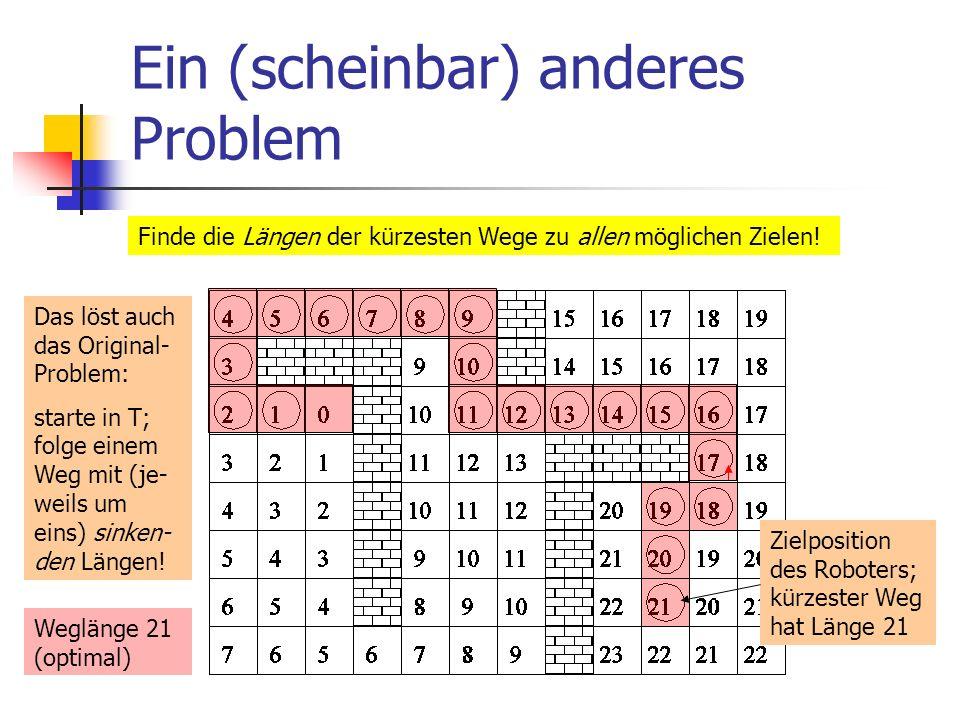Ein (scheinbar) anderes Problem Finde die Längen der kürzesten Wege zu allen möglichen Zielen! Das löst auch das Original- Problem: starte in T; folge