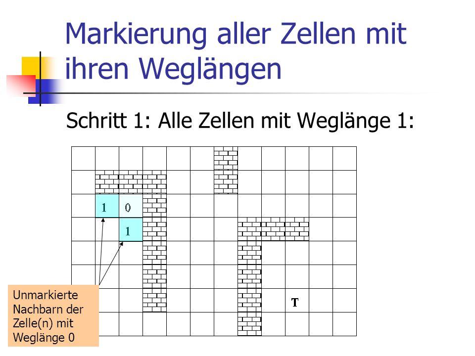 Markierung aller Zellen mit ihren Weglängen Schritt 1: Alle Zellen mit Weglänge 1: Unmarkierte Nachbarn der Zelle(n) mit Weglänge 0