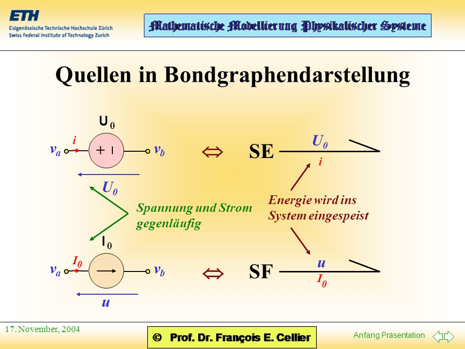 Anfang Präsentation 17. November, 2004 Quellen in Bondgraphendarstellung U 0 i v a v b U 0 + U 0 i SE I 0 I v a v b u 0 SF u I 0 Spannung und Strom ge