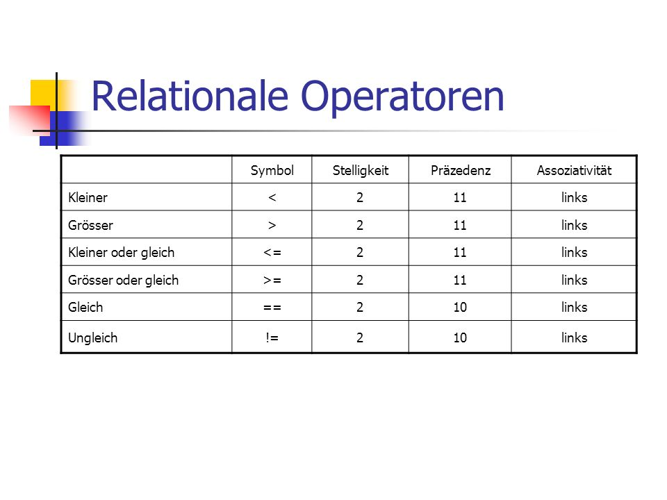 Relationale Operatoren SymbolStelligkeitPräzedenzAssoziativität Kleiner<211links Grösser>211links Kleiner oder gleich<=211links Grösser oder gleich>=211links Gleich==210links Ungleich!=210links