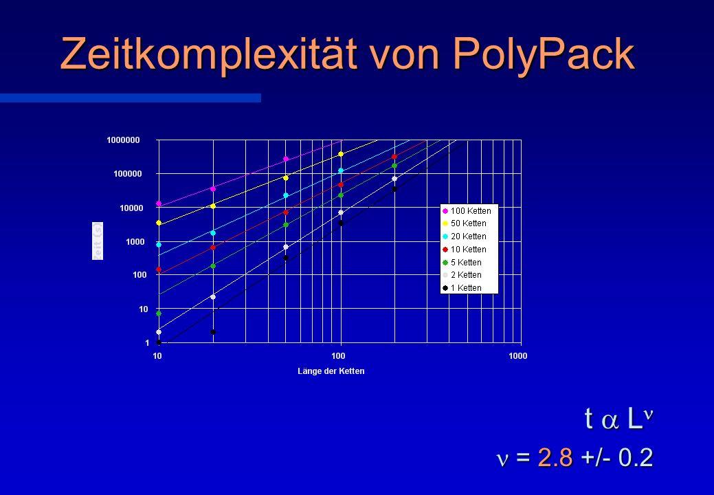 Zeitkomplexität von PolyPack t L t L = 2.8 +/- 0.2 = 2.8 +/- 0.2