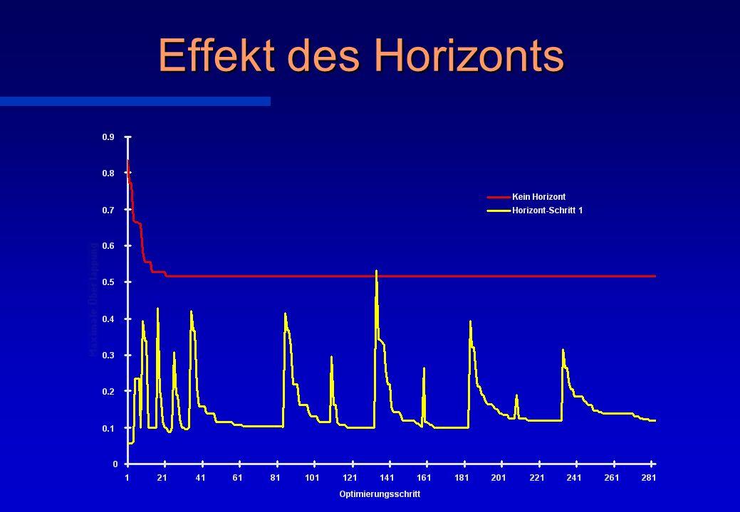 Effekt des Horizonts