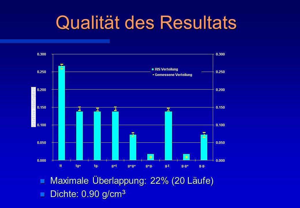 Qualität des Resultats n Maximale Überlappung: 22% (20 Läufe) n Dichte: 0.90 g/cm 3
