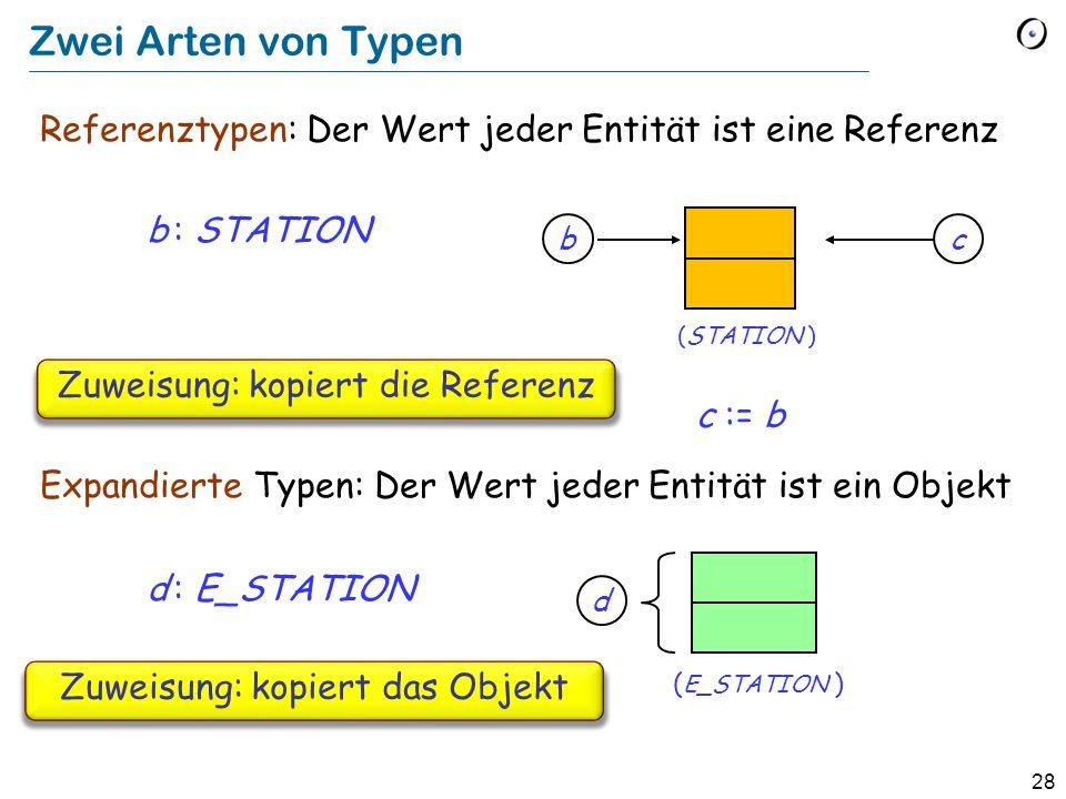 28 Zwei Arten von Typen Referenztypen: Der Wert jeder Entität ist eine Referenz b : STATION Expandierte Typen: Der Wert jeder Entität ist ein Objekt d : E_STATION b (STATION ) ( E_STATION ) d Zuweisung: kopiert die Referenz c := b c Zuweisung: kopiert das Objekt