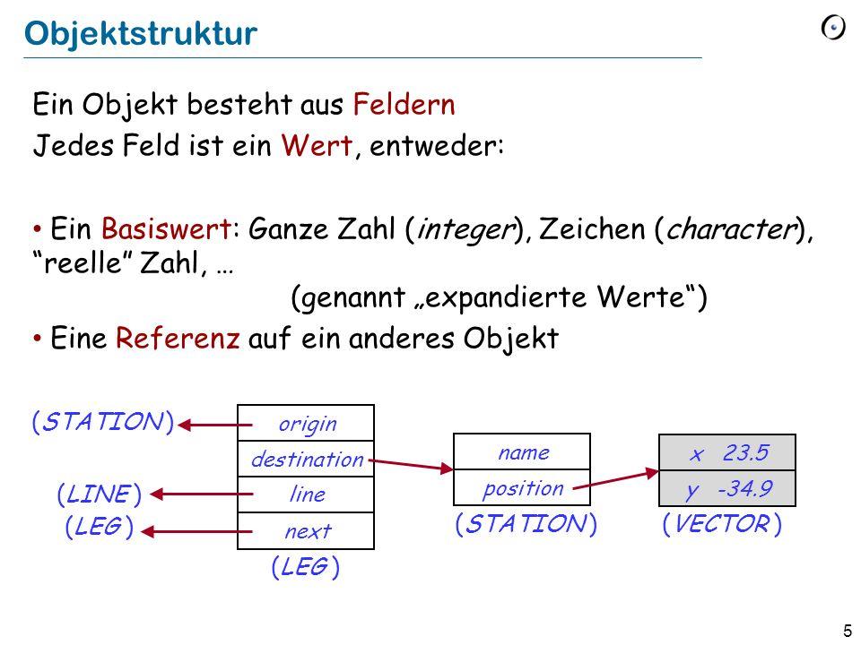5 Objektstruktur Ein Objekt besteht aus Feldern Jedes Feld ist ein Wert, entweder: Ein Basiswert: Ganze Zahl (integer), Zeichen (character), reelle Zahl, … (genannt expandierte Werte) Eine Referenz auf ein anderes Objekt destination origin line next (LEG ) position name (STATION ) (LINE ) (VECTOR ) y -34.9 x 23.5