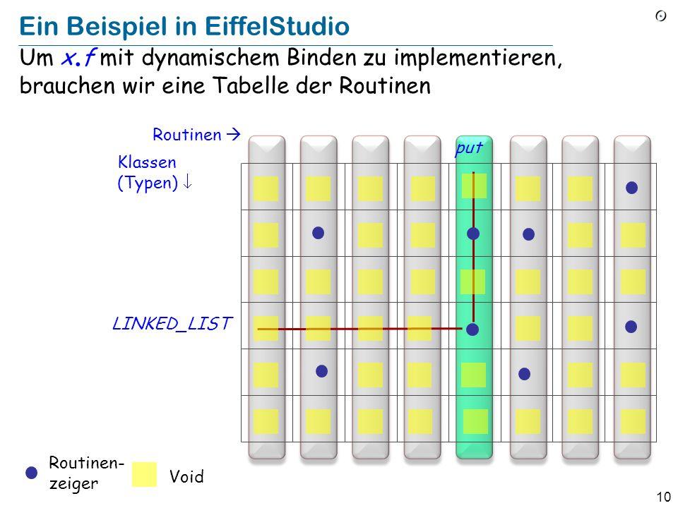 10 Ein Beispiel in EiffelStudio Um x. f mit dynamischem Binden zu implementieren, brauchen wir eine Tabelle der Routinen Routinen Klassen (Typen) put