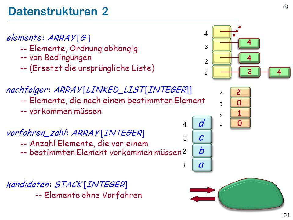 101 Datenstrukturen 2 elemente : ARRAY [G ] -- Elemente, Ordnung abhängig -- von Bedingungen -- (Ersetzt die ursprüngliche Liste) nachfolger : ARRAY [