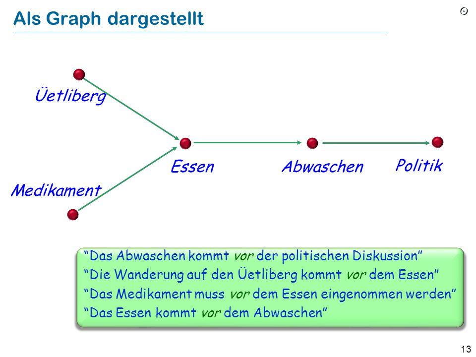 13 Als Graph dargestellt Das Abwaschen kommt vor der politischen Diskussion Die Wanderung auf den Üetliberg kommt vor dem Essen Das Medikament muss vo