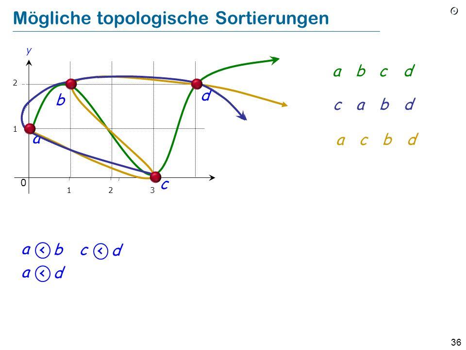 36 Mögliche topologische Sortierungen 1 2 b a y 0 123 c d a <b a <d c <d abcd cabd acbd
