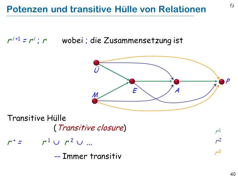 40 Potenzen und transitive Hülle von Relationen r i +1 = r i ; r wobei ; die Zusammensetzung ist Ü M E A P r 1r 1 r 2r 2 r 3r 3 Transitive Hülle (Tran