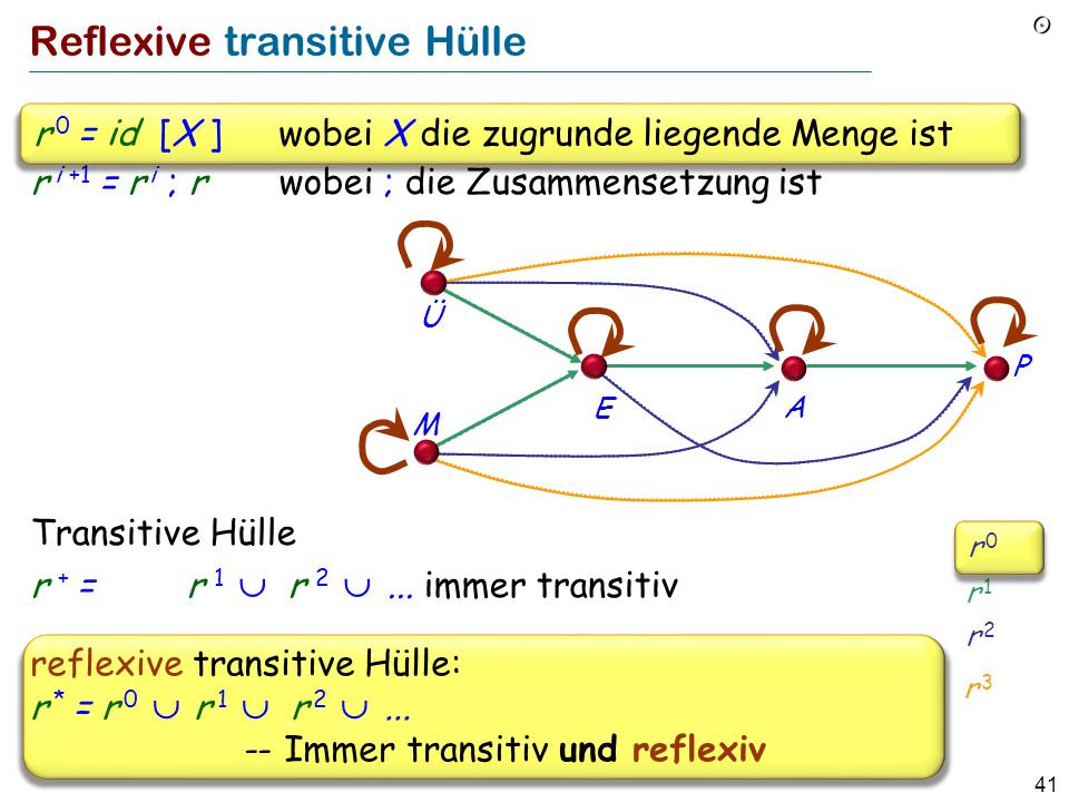 41 Reflexive transitive Hülle r i +1 = r i ; r wobei ; die Zusammensetzung ist Transitive Hülle r + = r 1 r 2...