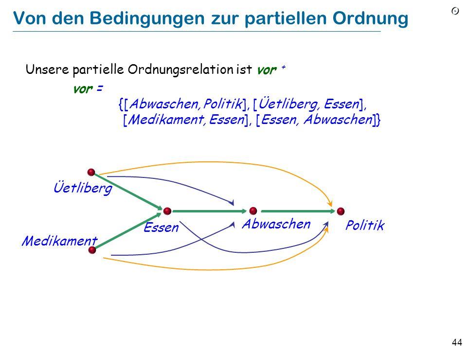 44 Von den Bedingungen zur partiellen Ordnung Unsere partielle Ordnungsrelation ist vor + vor = {[Abwaschen, Politik], [Üetliberg, Essen], [Medikament