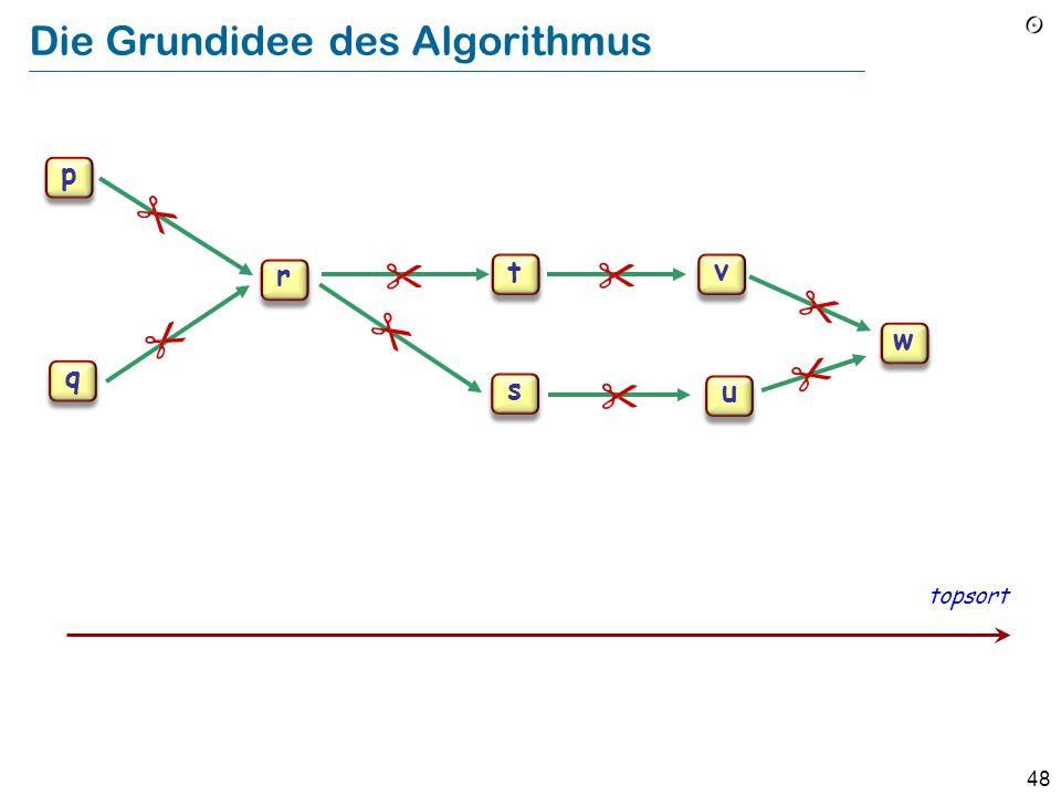 48 p q r s t u v w Die Grundidee des Algorithmus topsort p q r s t u v w