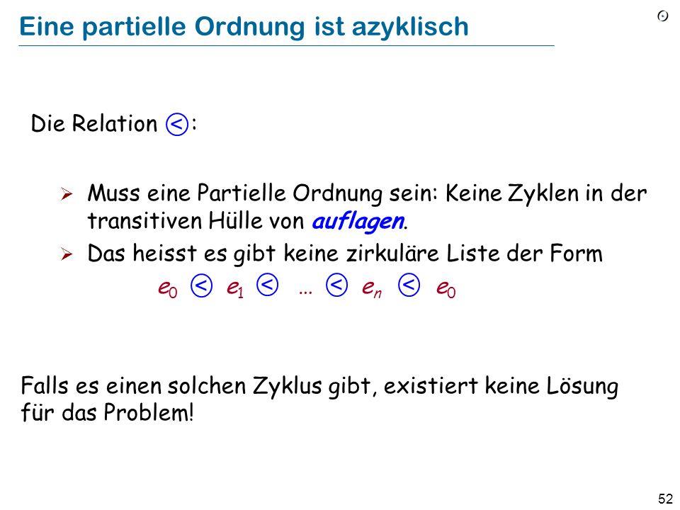 52 Eine partielle Ordnung ist azyklisch Muss eine Partielle Ordnung sein: Keine Zyklen in der transitiven Hülle von auflagen. Das heisst es gibt keine