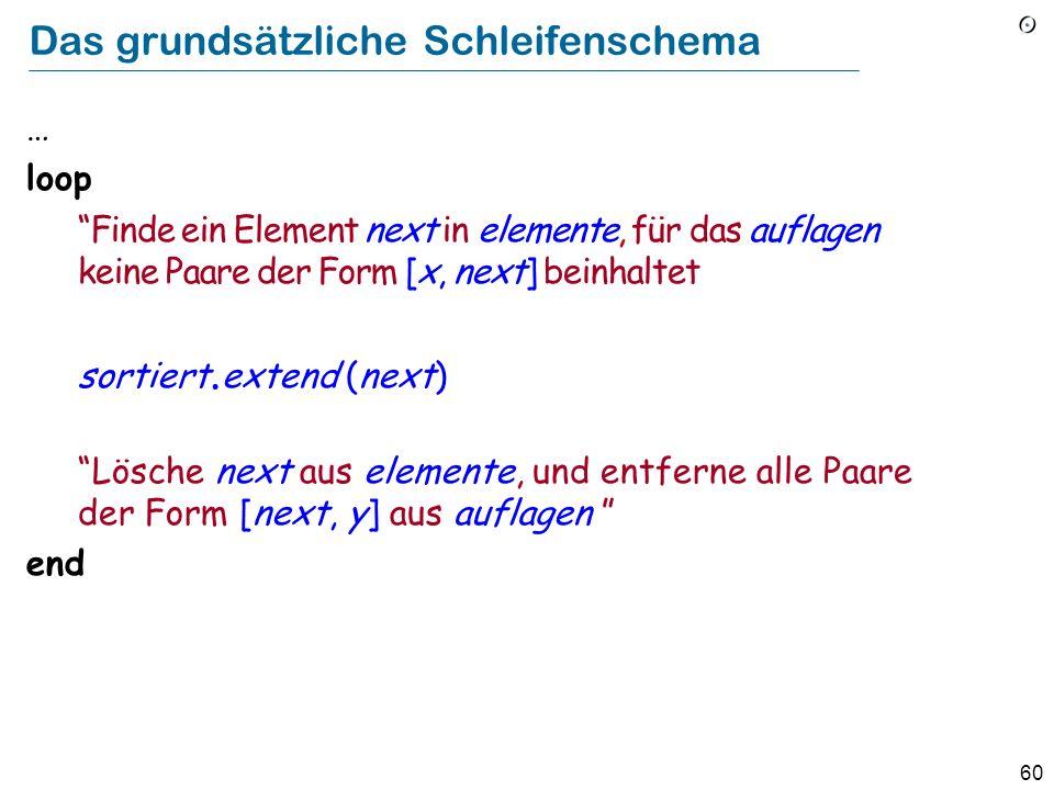 60 Das grundsätzliche Schleifenschema … loop Finde ein Element next in elemente, für das auflagen keine Paare der Form [x, next] beinhaltet sortiert.