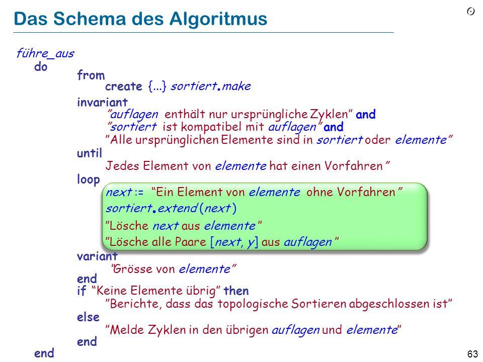 63 Das Schema des Algoritmus führe_aus do from create {...} sortiert. make invariant auflagen enthält nur ursprüngliche Zyklen and sortiert ist kompat