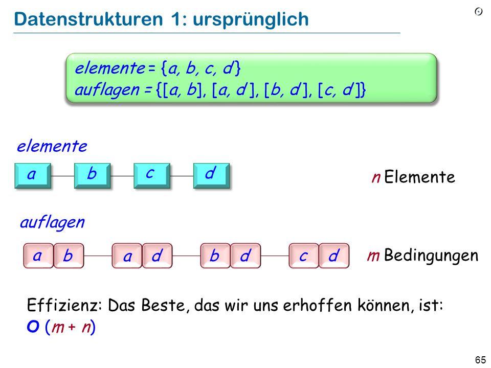 65 Datenstrukturen 1: ursprünglich elemente = {a, b, c, d } auflagen = {[a, b], [a, d ], [b, d ], [c, d ]} a badbd c d Effizienz: Das Beste, das wir u