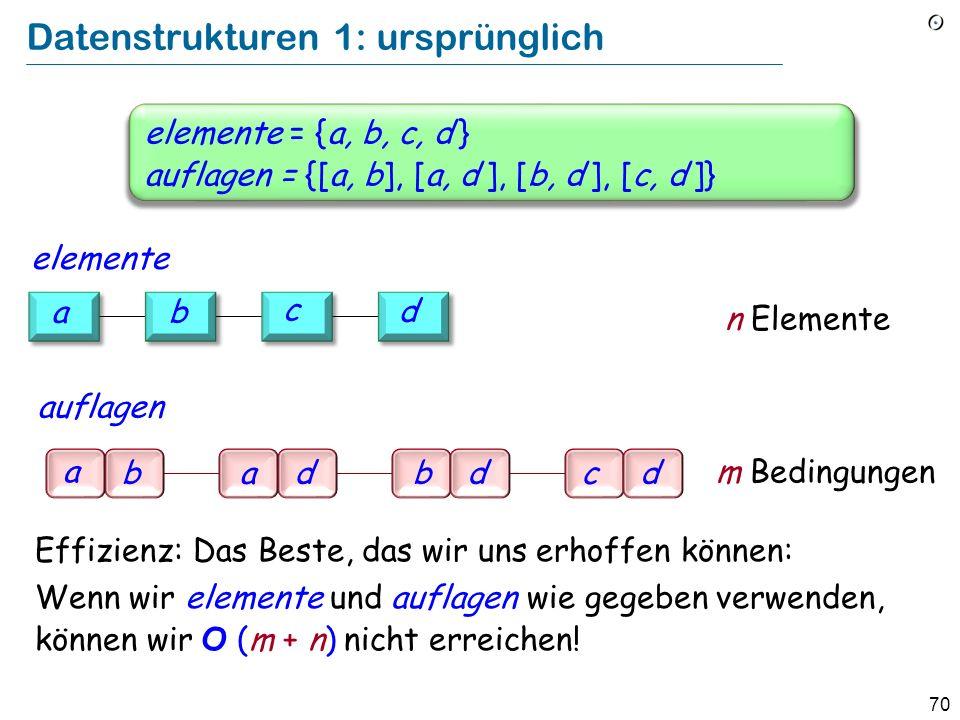 70 Datenstrukturen 1: ursprünglich elemente = {a, b, c, d } auflagen = {[a, b], [a, d ], [b, d ], [c, d ]} Effizienz: Das Beste, das wir uns erhoffen