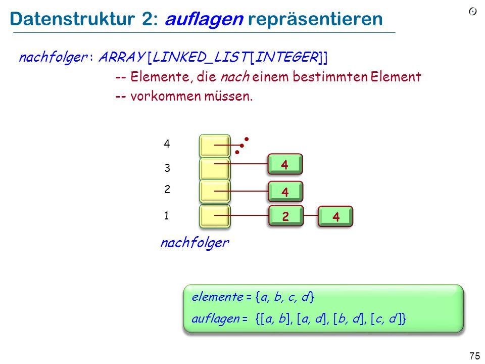 75 Datenstruktur 2: auflagen repräsentieren nachfolger : ARRAY [LINKED_LIST [INTEGER]] -- Elemente, die nach einem bestimmten Element -- vorkommen müs