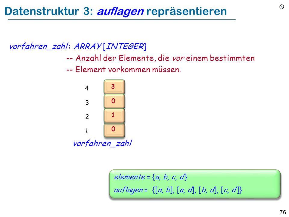 76 Datenstruktur 3: auflagen repräsentieren vorfahren_zahl : ARRAY [INTEGER] -- Anzahl der Elemente, die vor einem bestimmten -- Element vorkommen müs