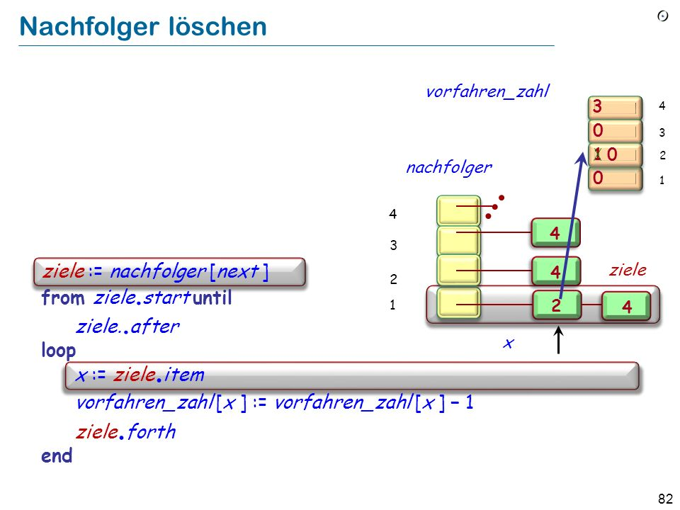 82 Nachfolger löschen 3 1 0 0 0 2 1 3 4 Implement Remove from auflagen all pairs [next, y] as a loop over the nachfolger of next : ziele := nachfolger