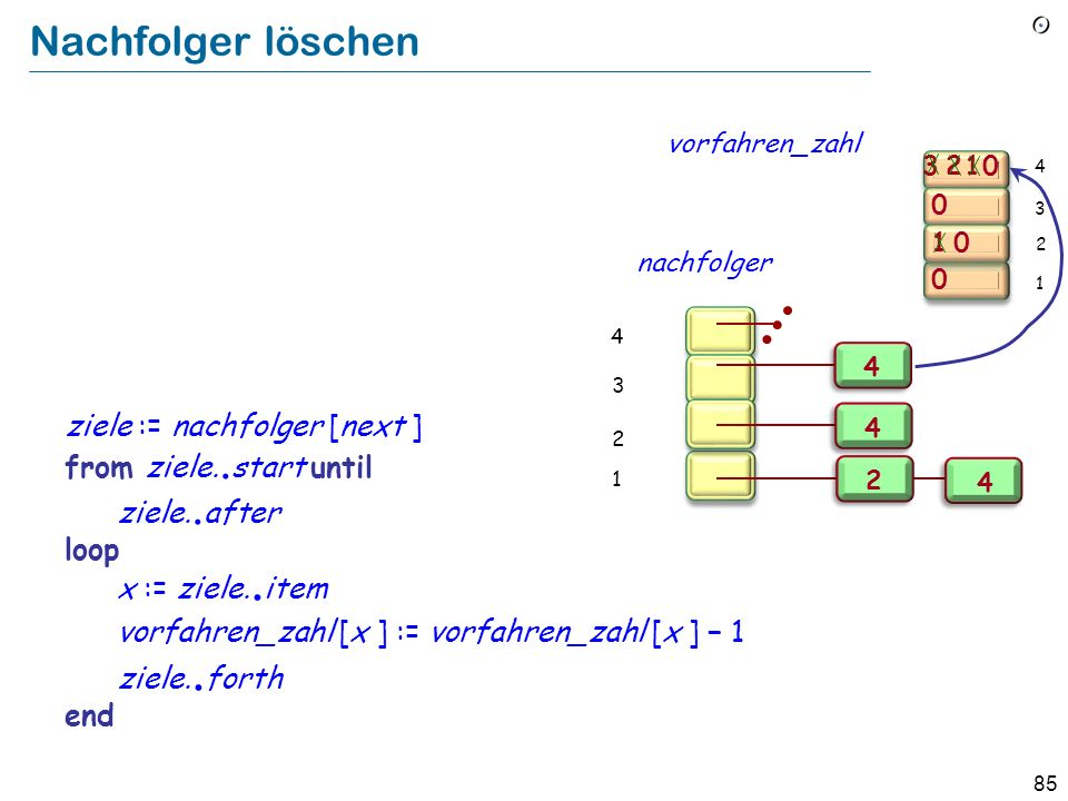 85 Nachfolger löschen 3 1 0 0 0 21 0 2 1 3 4 Implement Remove from auflagen all pairs [next, y] as a loop over the nachfolger of next : ziele := nachf