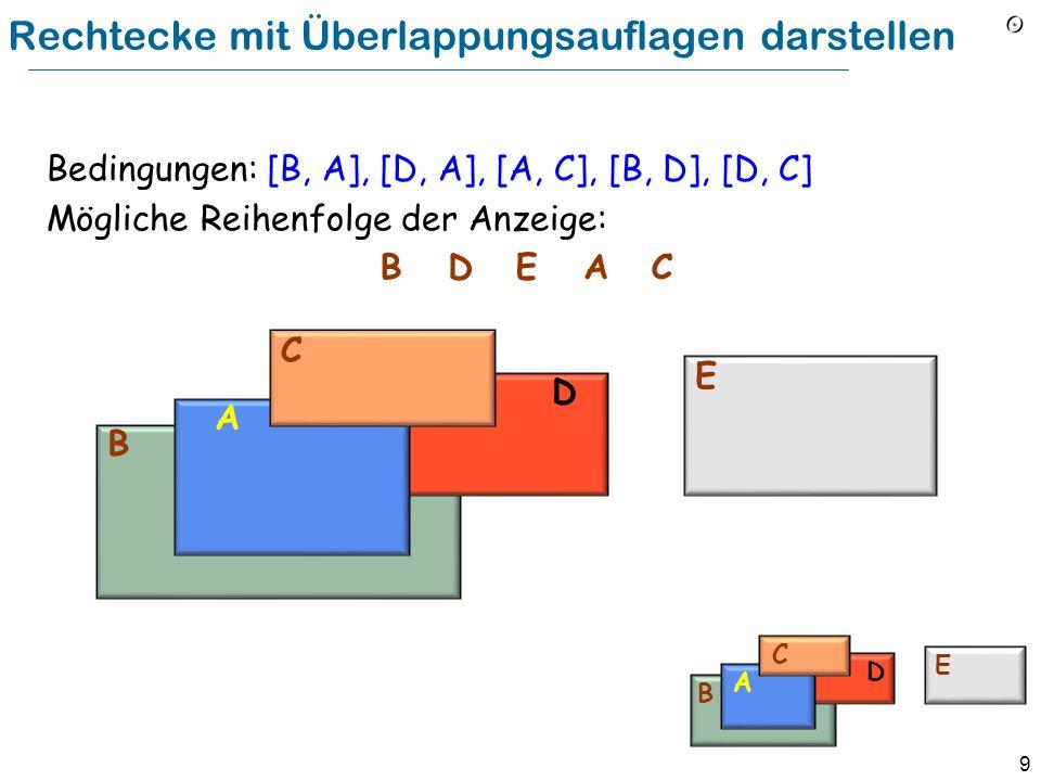 9 Rechtecke mit Überlappungsauflagen darstellen B D A C E BD EAC Bedingungen: [B, A], [D, A], [A, C], [B, D], [D, C] Mögliche Reihenfolge der Anzeige: