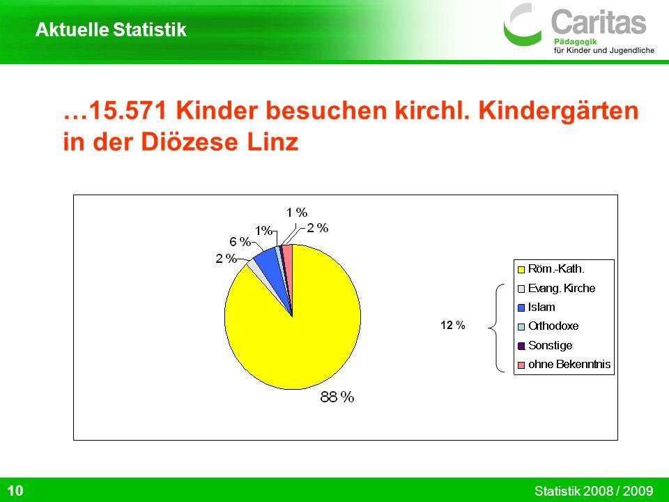 …15.571 Kinder besuchen kirchl. Kindergärten in der Diözese Linz 10 Aktuelle Statistik Statistik 2008 / 2009 12 %