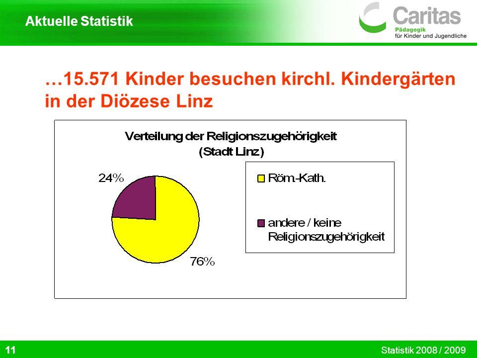…15.571 Kinder besuchen kirchl. Kindergärten in der Diözese Linz 11 Aktuelle Statistik Statistik 2008 / 2009