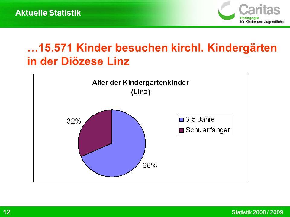 …15.571 Kinder besuchen kirchl. Kindergärten in der Diözese Linz 12 Aktuelle Statistik Statistik 2008 / 2009